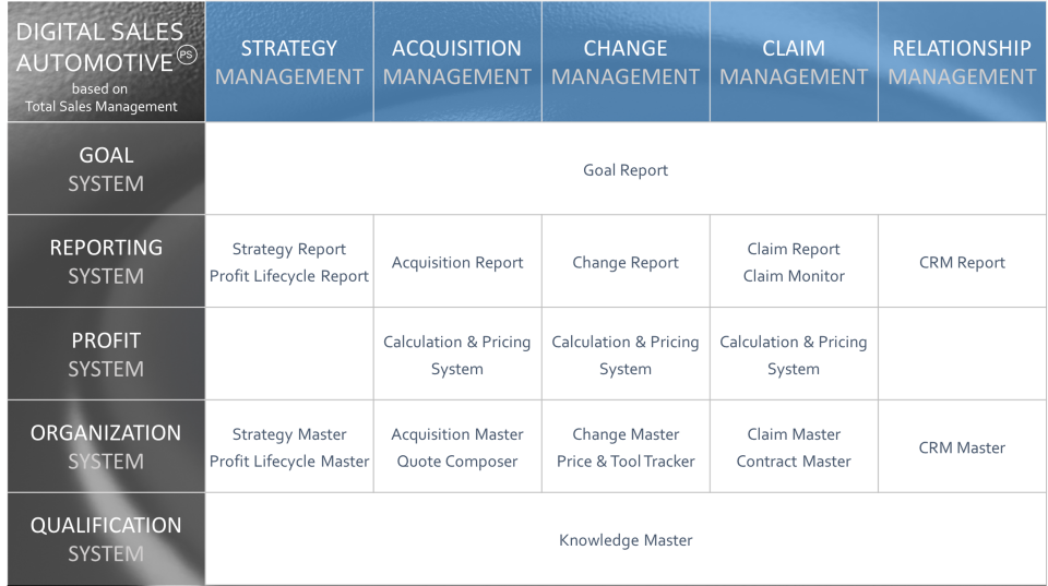 Total Sales Management Matrix
